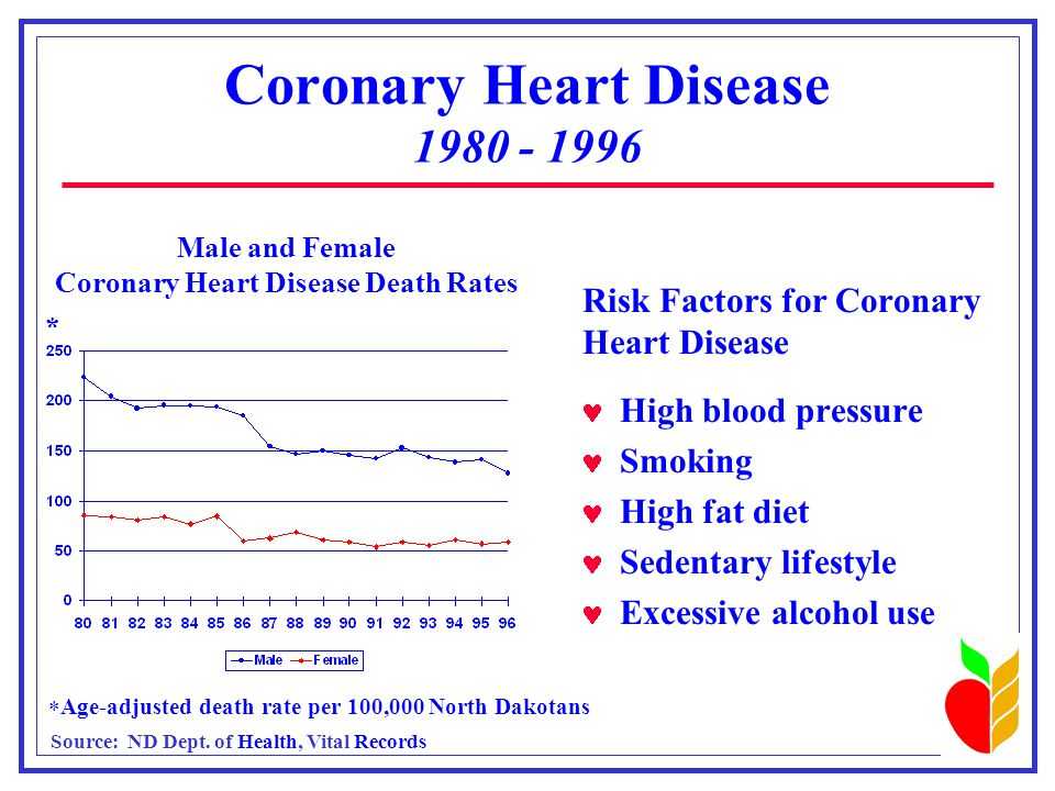 Coronary Heart Disease 1980 - 1996 Risk Factors for Coronary Heart Disease High blood pressure Smoking High fat diet Sedentary lifestyle Excessive alcohol use Male and Female Coronary Heart Disease Death Rates  Age-adjusted death rate per 100,000 North Dakotans * Source: ND Dept.
