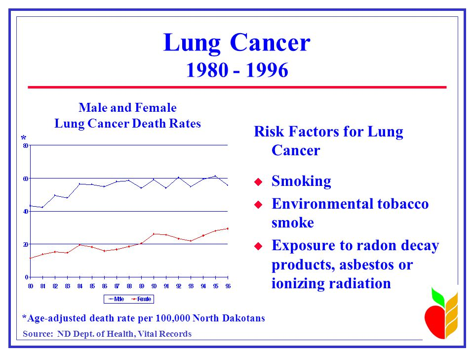 Lung Cancer 1980 - 1996 Male and Female Lung Cancer Death Rates *Age-adjusted death rate per 100,000 North Dakotans * Risk Factors for Lung Cancer  Smoking  Environmental tobacco smoke  Exposure to radon decay products, asbestos or ionizing radiation Source: ND Dept.