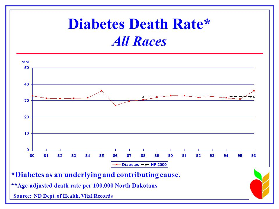 Diabetes Death Rate* All Races *Diabetes as an underlying and contributing cause.
