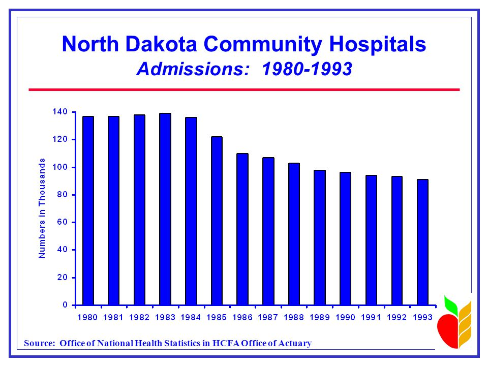 North Dakota Community Hospitals Admissions: 1980-1993 Source: Office of National Health Statistics in HCFA Office of Actuary