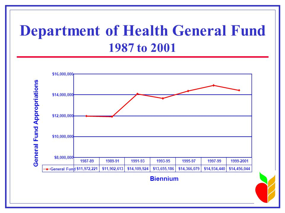 Department of Health General Fund 1987 to 2001 $8,000,000 $10,000,000 $12,000,000 $14,000,000 $16,000,000 Biennium General Fund Appropriations General Fund $11,972,221$11,902,613$14,109,924$13,655,186$14,366,079$14,934,440$14,456,044 1987-891989-911991-931993-951995-971997-991999-2001
