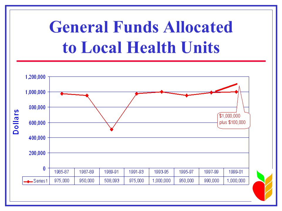 General Funds Allocated to Local Health Units