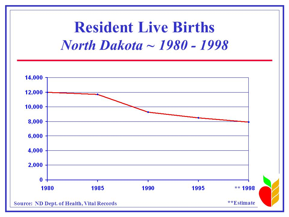 Nursing Facility Residents by Age ND vs US ~ 1995 Sources: US: National Center for Health Statistics - 1995 National Nursing Home Survey ND: ND Department of Human Services - 1995