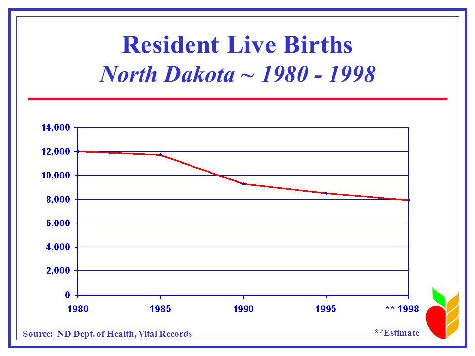 Urban-Rural Population Distribution North Dakota, 1900-1996 Source: U.S. Bureau of the Census