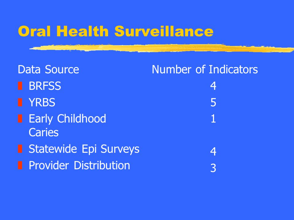 Oral Health Surveillance Data Source zBRFSS zYRBS zEarly Childhood Caries zStatewide Epi Surveys zProvider Distribution Number of Indicators 4 5 1 4 3