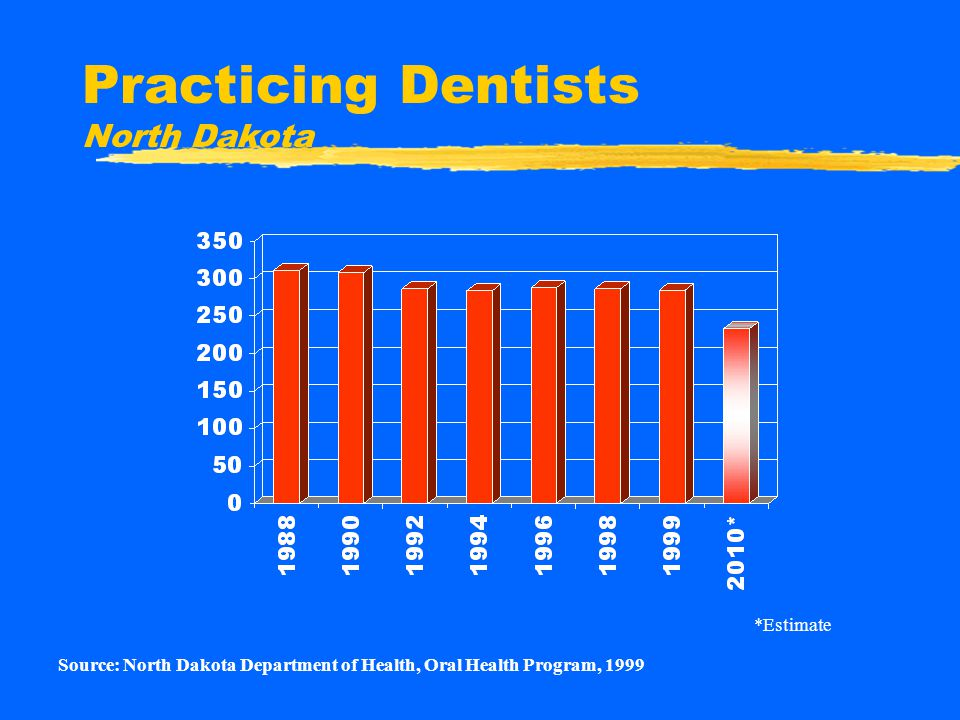 Practicing Dentists North Dakota Source: North Dakota Department of Health, Oral Health Program, 1999 *Estimate