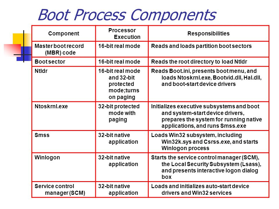 Component Processor Execution Responsibilities Master boot record (MBR) code 16-bit real modeReads and loads partition boot sectors Boot sector16-bit