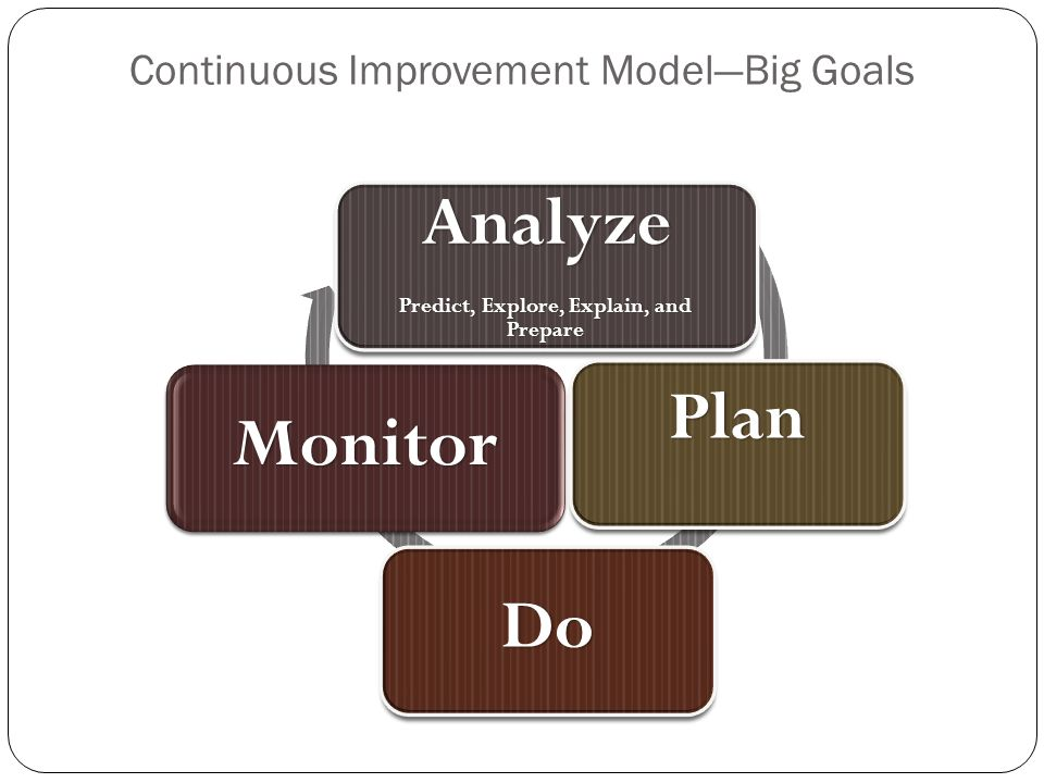 Continuous Improvement Model—Big Goals Analyze Predict, Explore, Explain, and Prepare Plan Do Monitor