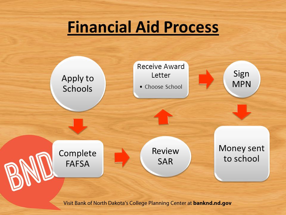Financial Aid Process Apply to Schools Complete FAFSA Review SAR Receive Award Letter Choose School Sign MPN Money sent to school