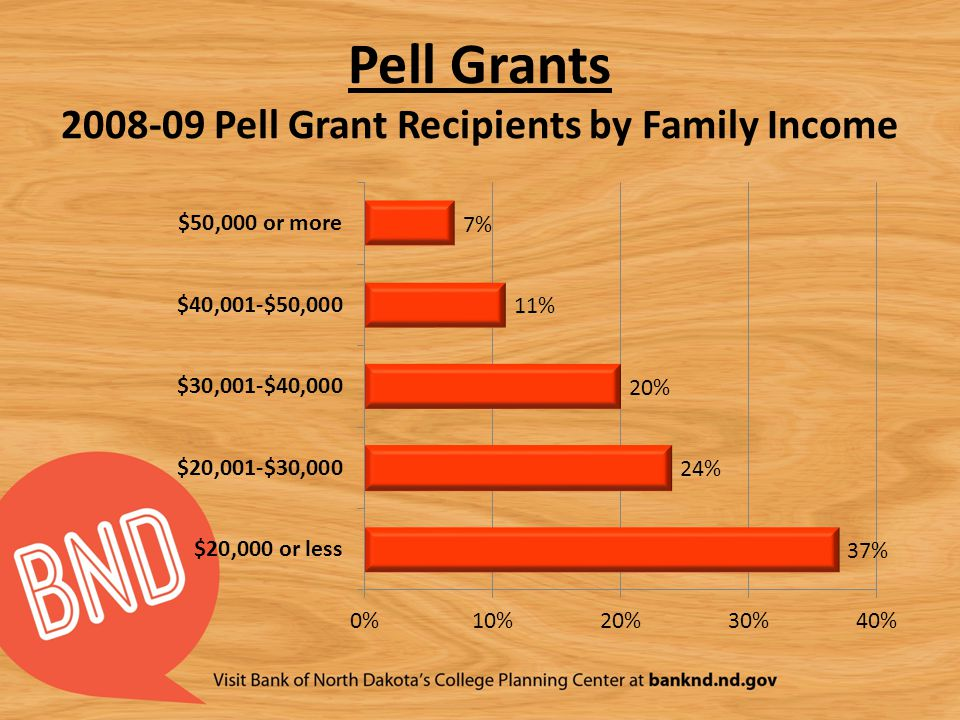 Pell Grants 2008-09 Pell Grant Recipients by Family Income
