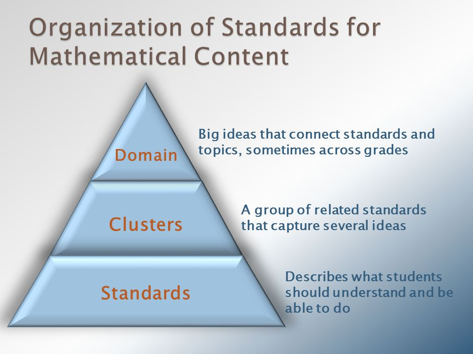 Clusters Domain Standards Big ideas that connect standards and topics, sometimes across grades A group of related standards that capture several ideas Describes what students should understand and be able to do