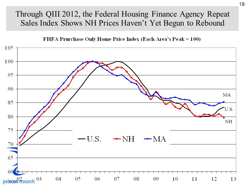19 Through QIII 2012, the Federal Housing Finance Agency Repeat Sales Index Shows NH Prices Haven't Yet Begun to Rebound MA NH U.S.