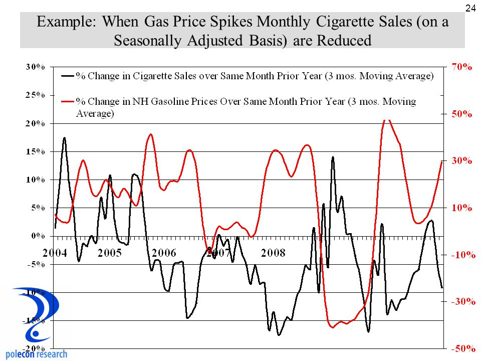 24 Example: When Gas Price Spikes Monthly Cigarette Sales (on a Seasonally Adjusted Basis) are Reduced