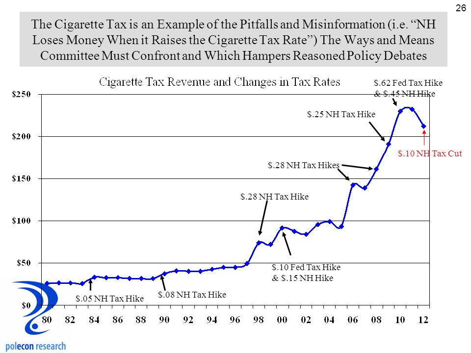 26 The Cigarette Tax is an Example of the Pitfalls and Misinformation (i.e.