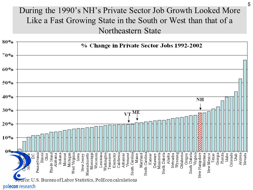 5 During the 1990's NH's Private Sector Job Growth Looked More Like a Fast Growing State in the South or West than that of a Northeastern State Source: U.S.