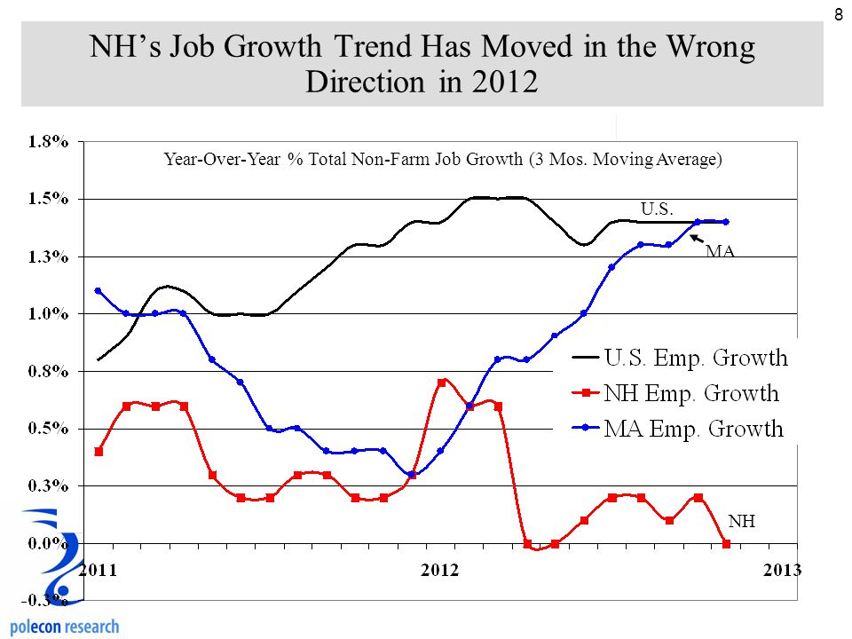 8 NH's Job Growth Trend Has Moved in the Wrong Direction in 2012 Year-Over-Year % Total Non-Farm Job Growth (3 Mos.