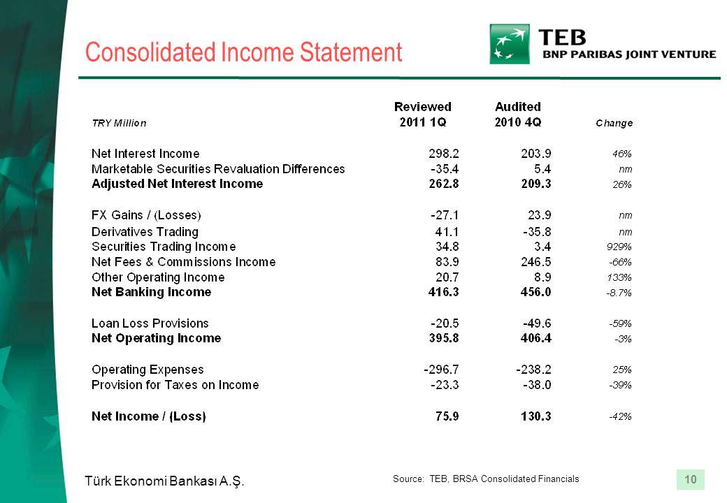 10 Türk Ekonomi Bankası A.Ş. Consolidated Income Statement Source: TEB, BRSA Consolidated Financials