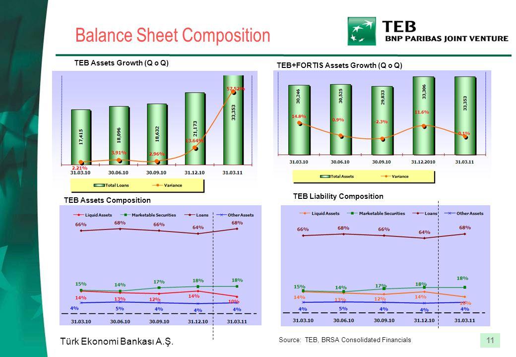 11 Türk Ekonomi Bankası A.Ş. TEB Assets Growth (Q o Q) TEB Assets Composition TEB+FORTIS Assets Growth (Q o Q) TEB Liability Composition Balance Sheet