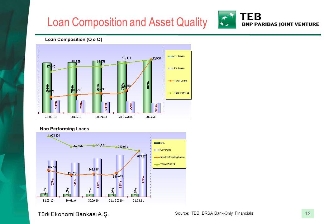 12 Türk Ekonomi Bankası A.Ş. Loan Composition and Asset Quality Loan Composition (Q o Q) Non Performing Loans Source: TEB, BRSA Bank-Only Financials