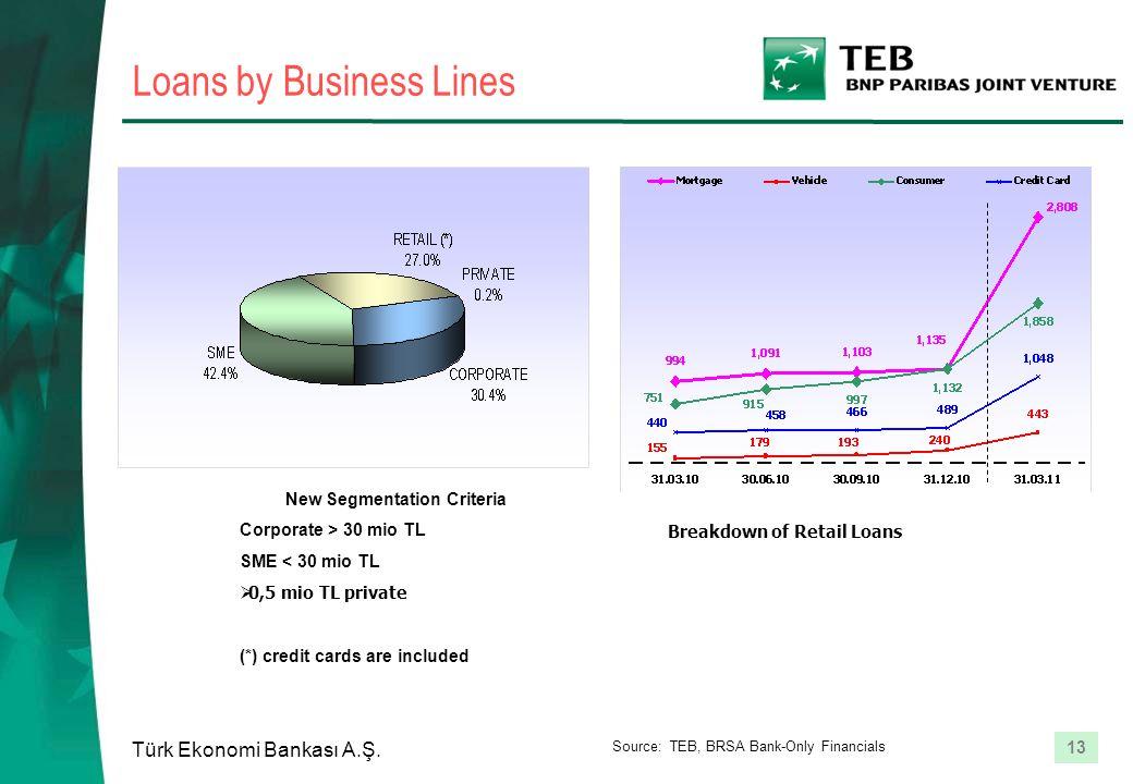 13 Türk Ekonomi Bankası A.Ş. Loans by Business Lines New Segmentation Criteria Corporate > 30 mio TL SME < 30 mio TL  0,5 mio TL private (*) credit c