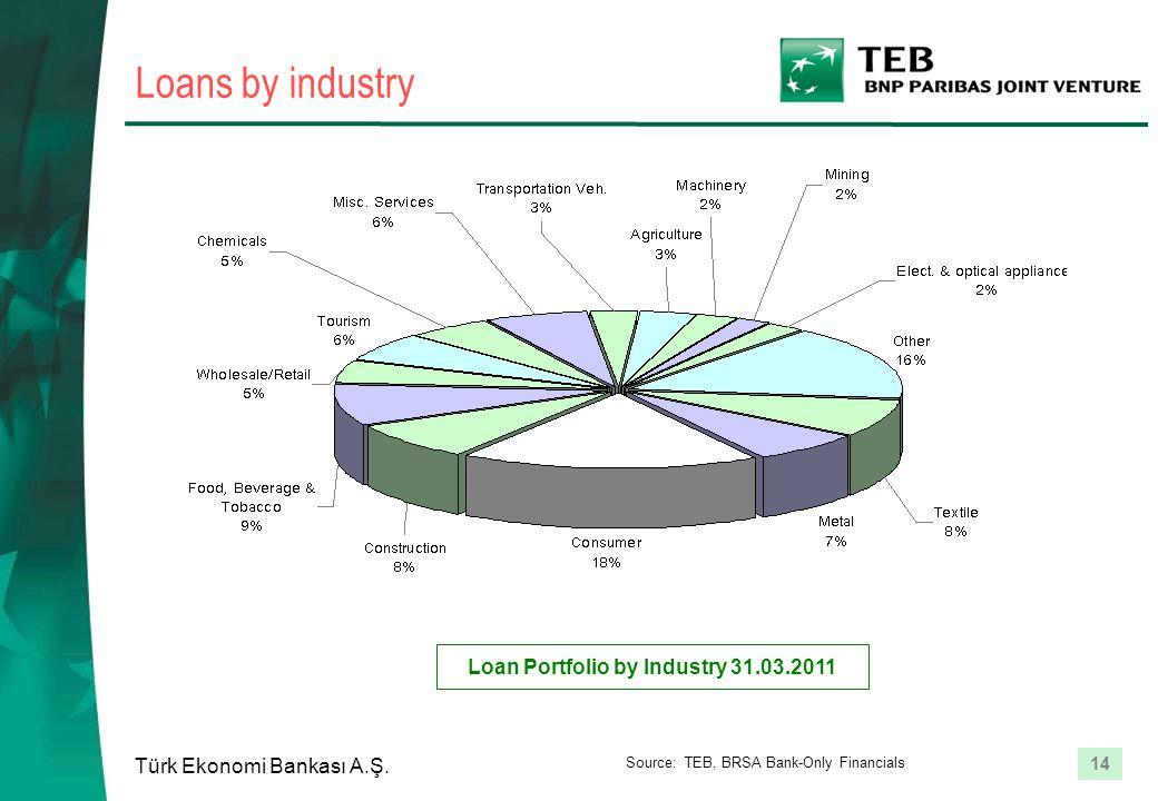 14 Türk Ekonomi Bankası A.Ş. Loans by industry Loan Portfolio by Industry 31.03.2011 Source: TEB, BRSA Bank-Only Financials