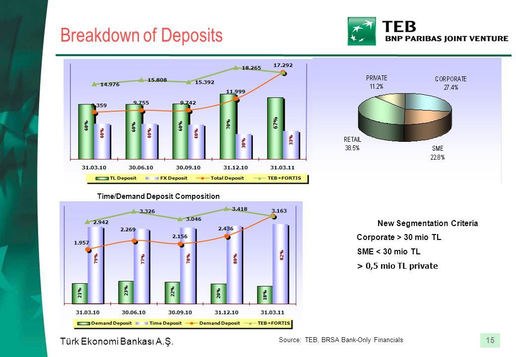 15 Türk Ekonomi Bankası A.Ş. Breakdown of Deposits Time/Demand Deposit Composition New Segmentation Criteria Corporate > 30 mio TL SME < 30 mio TL > 0