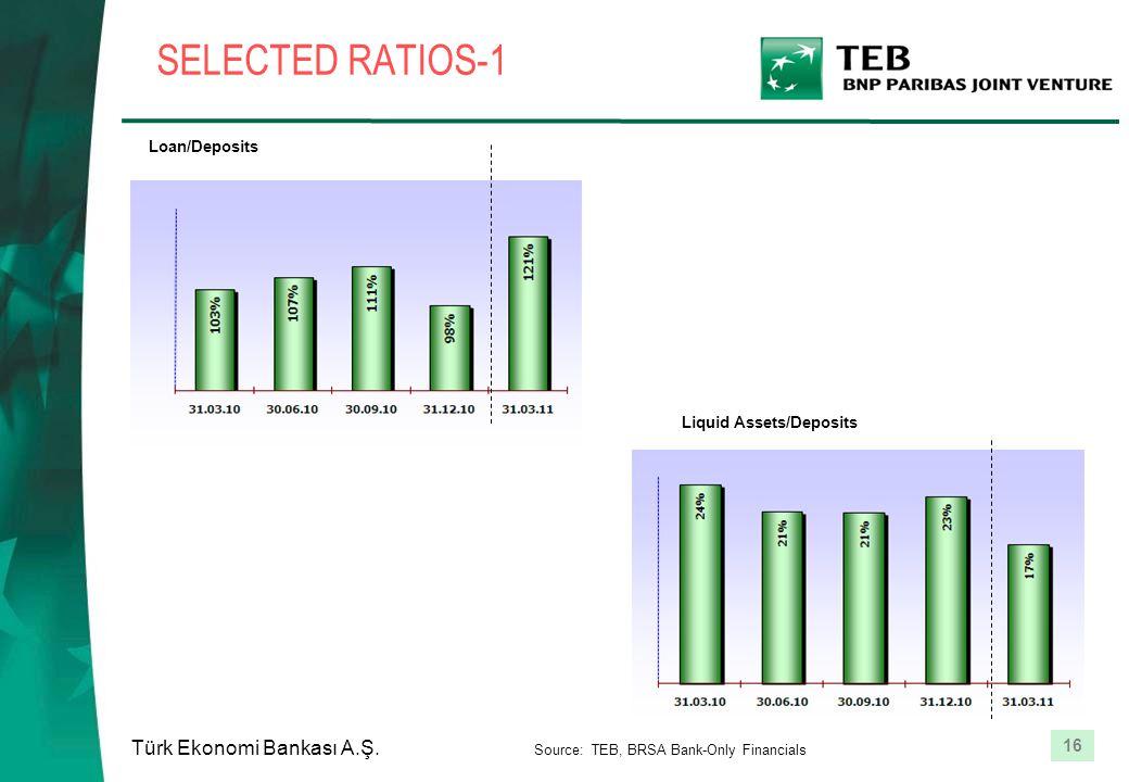 16 Türk Ekonomi Bankası A.Ş. SELECTED RATIOS-1 Loan/Deposits Liquid Assets/Deposits Source: TEB, BRSA Bank-Only Financials