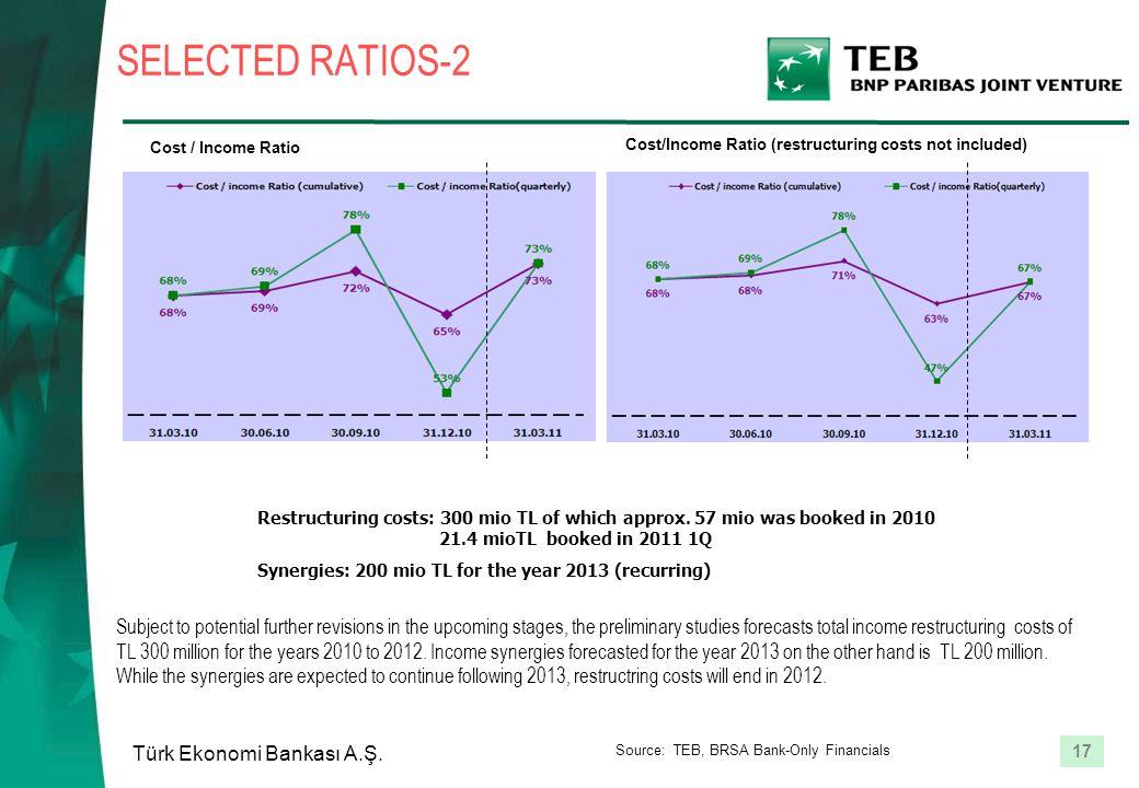 17 Türk Ekonomi Bankası A.Ş. SELECTED RATIOS-2 Cost / Income Ratio Cost/Income Ratio (restructuring costs not included) Restructuring costs: 300 mio T