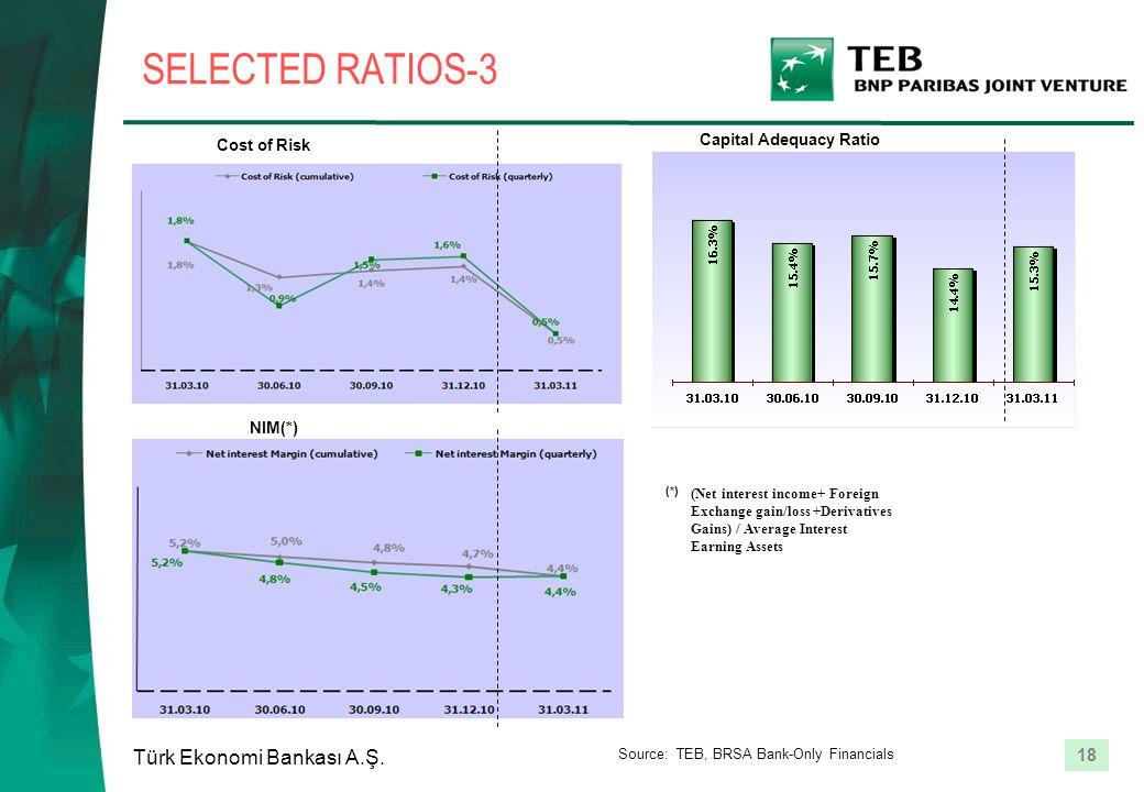 18 Türk Ekonomi Bankası A.Ş. SELECTED RATIOS-3 NIM(*) (Net interest income+ Foreign Exchange gain/loss +Derivatives Gains) / Average Interest Earning