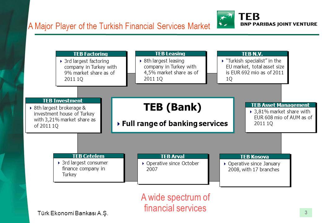 3 Türk Ekonomi Bankası A.Ş. A Major Player of the Turkish Financial Services Market TEB Investment  8th largest brokerage & investment house of Turke