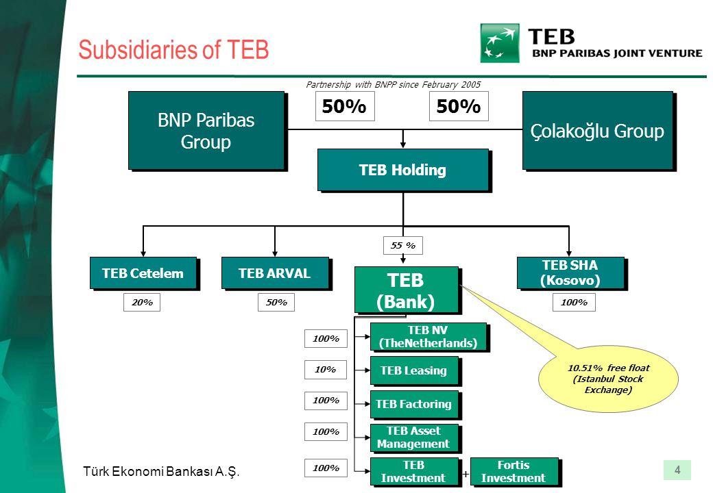 4 Türk Ekonomi Bankası A.Ş. Subsidiaries of TEB TEB Holding Çolakoğlu Group 50% TEB Cetelem TEB SHA (Kosovo) TEB ARVAL TEB (Bank) TEB NV (TheNetherlan