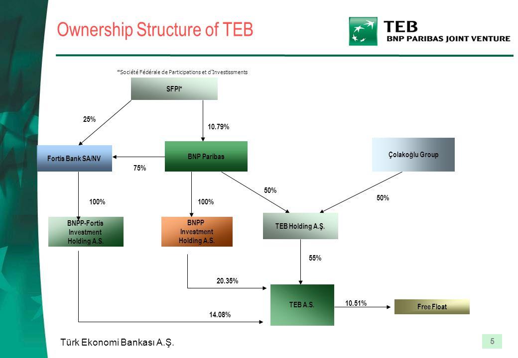 5 Türk Ekonomi Bankası A.Ş. Ownership Structure of TEB SFPI* Fortis Bank SA/NV BNP Paribas Çolakoğlu Group TEB Holding A.Ş. BNPP-Fortis Investment Hol