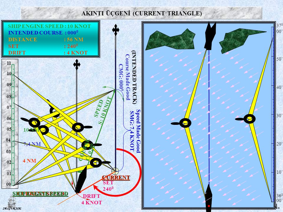 S elçuk N as SELÇUK NAS AKINTI ÜÇGENİ (CURRENT TRIANGLE) 00' 10' 20' 30' 40' 50' ' (INTENDED TRACK) Course Made Good CMG: SET DRIFT 4 KNOT 4 NM 10 NM 7,4 NM COURSE C: SPEED S: 10 KNOT CURRENT CURRENT SPEED SHIP ENGINE SPEED SHIP ENGINE SPEED : 10 KNOT SET : DRIFT : 4 KNOT INTENDED COURSE : DISTANCE : 56 NM Speed Made Good SMG: 7,4 KNOT