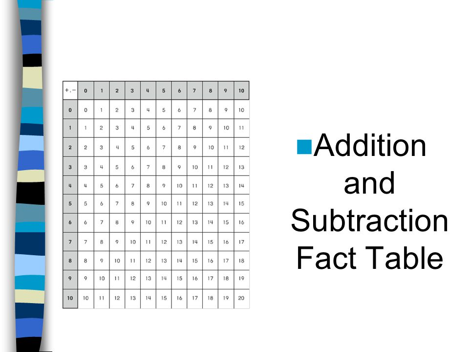 Addition and Subtraction Fact Table