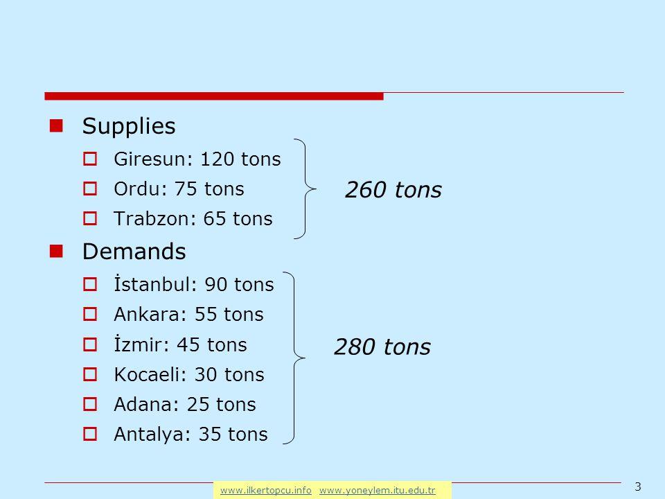 3 www.ilkertopcu.infowww.ilkertopcu.info www.yoneylem.itu.edu.trwww.yoneylem.itu.edu.tr Supplies  Giresun: 120 tons  Ordu: 75 tons  Trabzon: 65 tons Demands  İstanbul: 90 tons  Ankara: 55 tons  İzmir: 45 tons  Kocaeli: 30 tons  Adana: 25 tons  Antalya: 35 tons 260 tons 280 tons