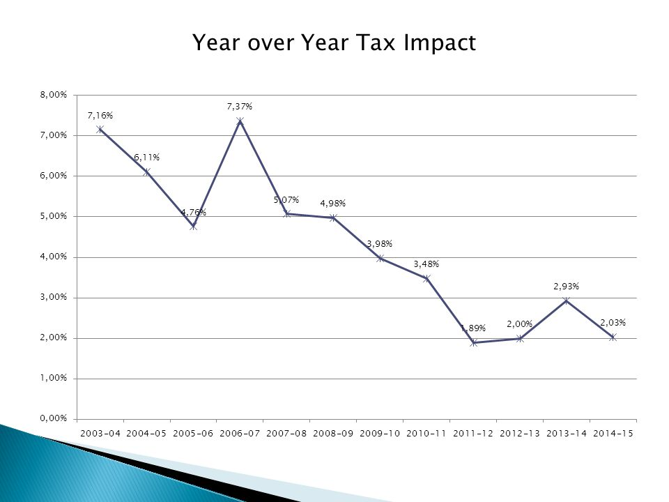 Year over Year Tax Impact