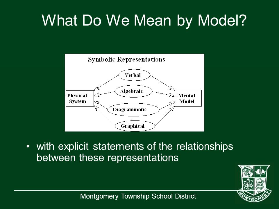 Montgomery Township School District What Do We Mean by Model? with explicit statements of the relationships between these representations