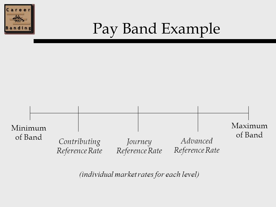 Pay Band Example Minimum of Band Contributing Reference Rate Journey Reference Rate Advanced Reference Rate Maximum of Band (individual market rates for each level)