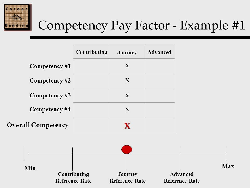 Competency Pay Factor - Example #1 Competency #1 X Competency #2 Competency #3 Competency #4 Overall Competency Contributing Journey Advanced X X X Min Max Contributing Reference Rate Journey Reference Rate Advanced Reference Rate X