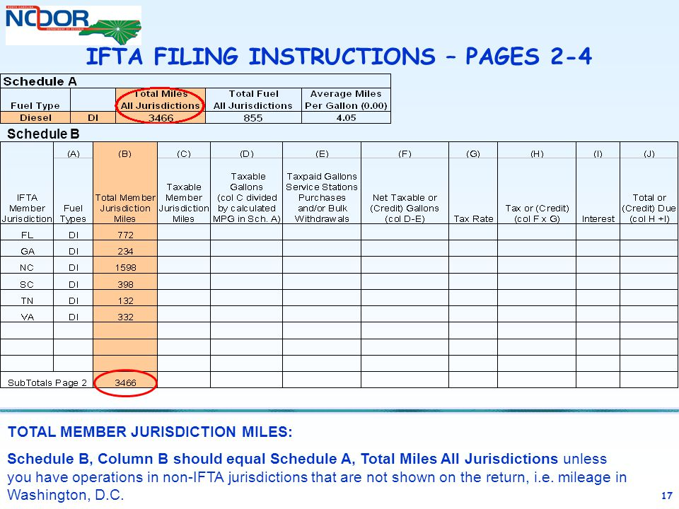 17 TOTAL MEMBER JURISDICTION MILES: Schedule B, Column B should equal Schedule A, Total Miles All Jurisdictions unless you have operations in non-IFTA jurisdictions that are not shown on the return, i.e.