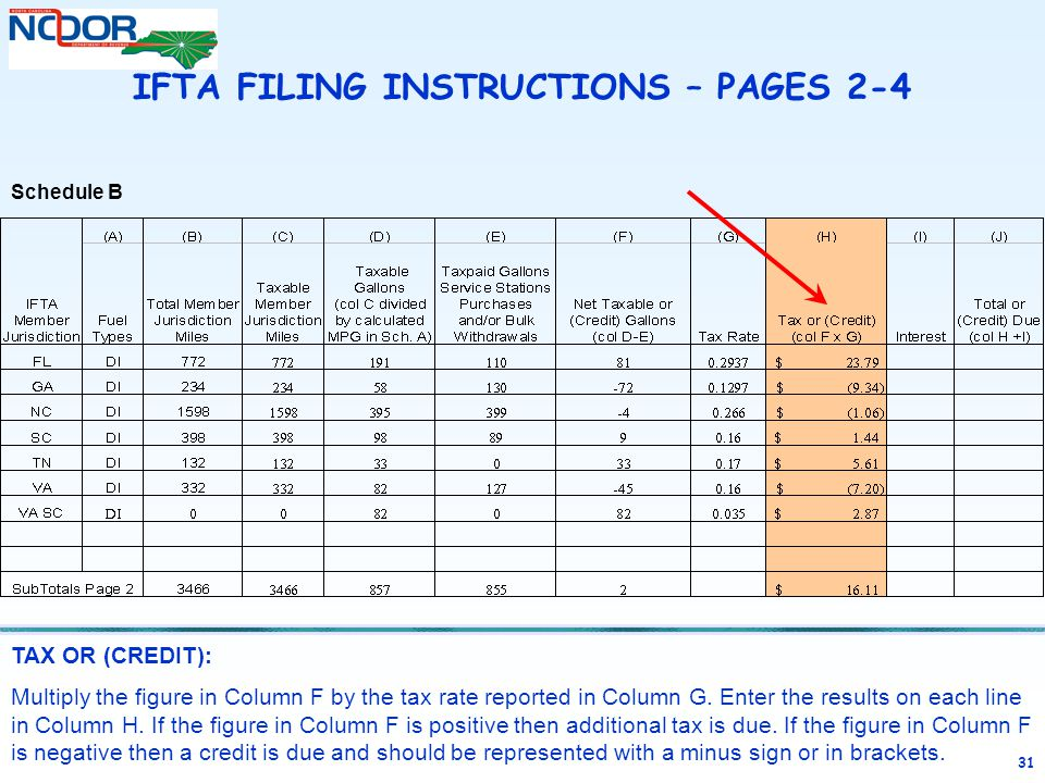 31 TAX OR (CREDIT): Multiply the figure in Column F by the tax rate reported in Column G.