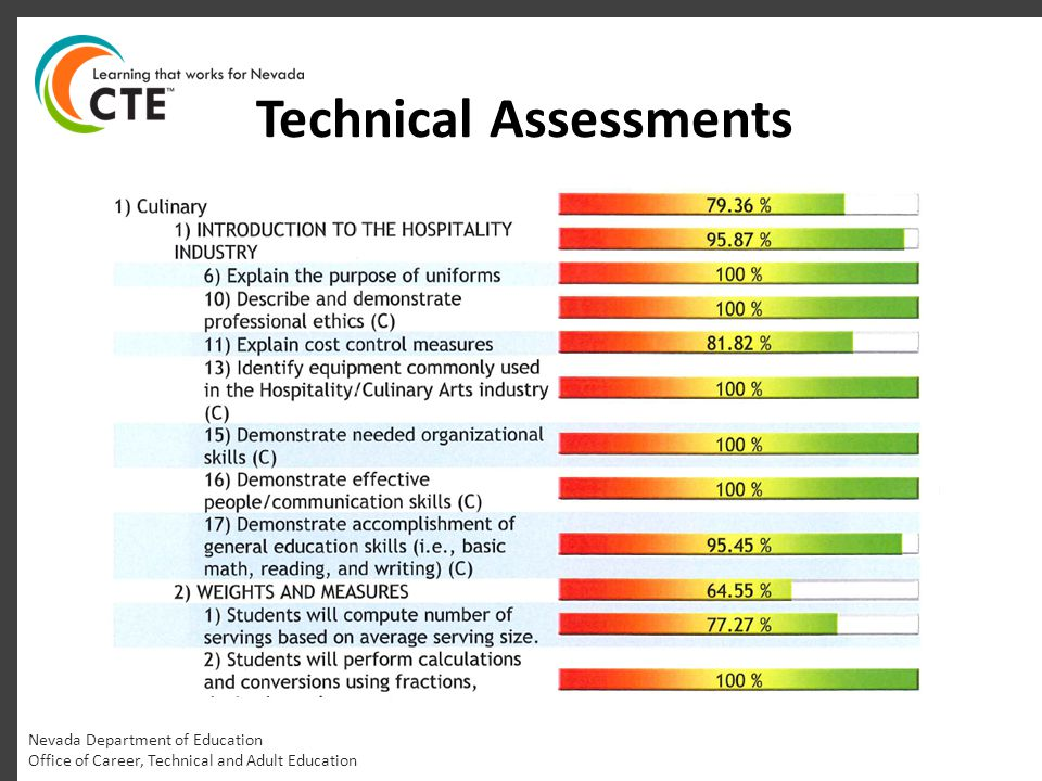 Technical Assessments Nevada Department of Education Office of Career, Technical and Adult Education