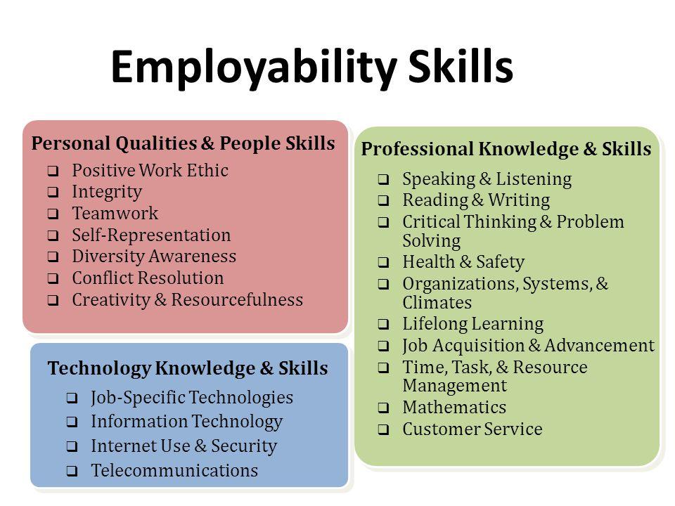 Employability Skills Personal Qualities & People Skills  Positive Work Ethic  Integrity  Teamwork  Self-Representation  Diversity Awareness  Con