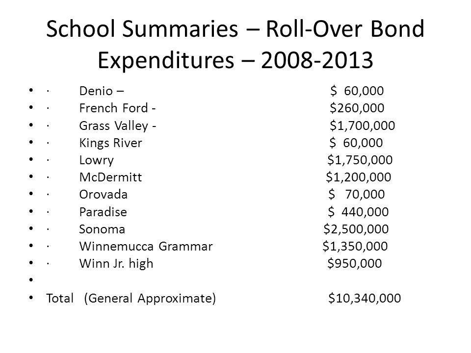 School Summaries – Roll-Over Bond Expenditures – 2008-2013 · Denio – $ 60,000 · French Ford - $260,000 · Grass Valley - $1,700,000 · Kings River $ 60,000 · Lowry $1,750,000 · McDermitt $1,200,000 · Orovada $ 70,000 · Paradise $ 440,000 · Sonoma $2,500,000 · Winnemucca Grammar $1,350,000 · Winn Jr.