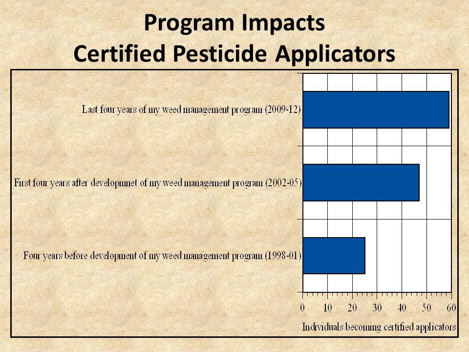 Program Impacts Certified Pesticide Applicators