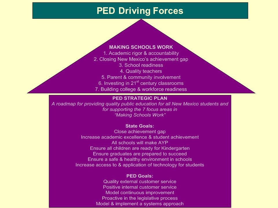PED Driving Forces