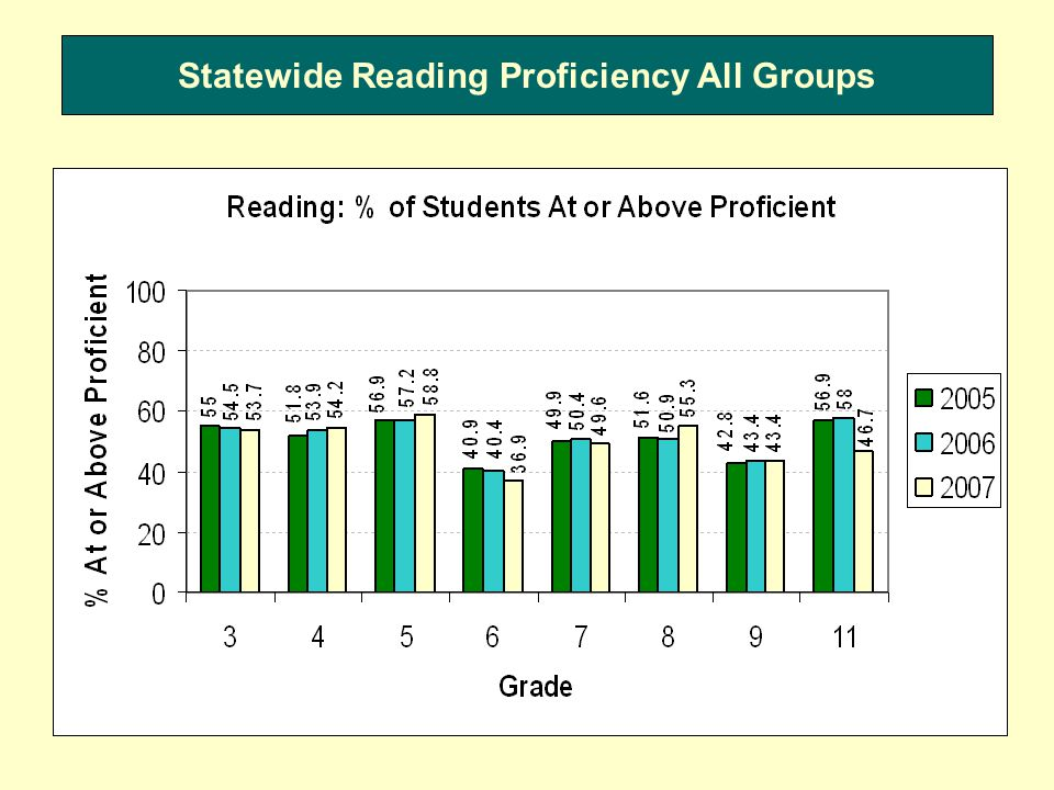 Statewide Reading Proficiency All Groups