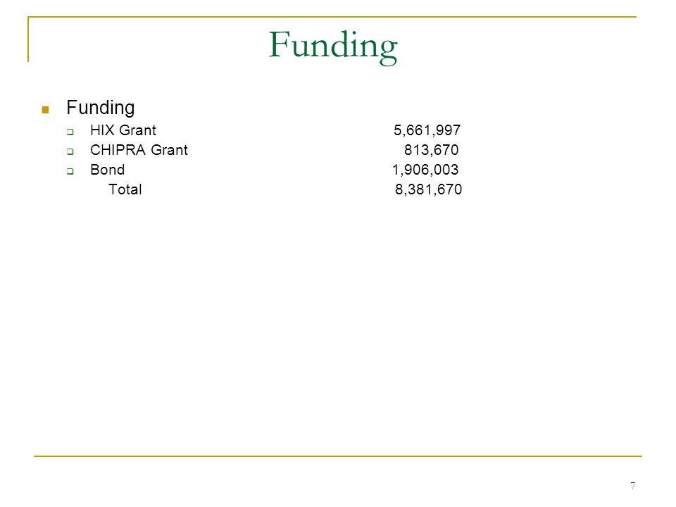 7 Funding Funding  HIX Grant 5,661,997  CHIPRA Grant 813,670  Bond 1,906,003 Total 8,381,670