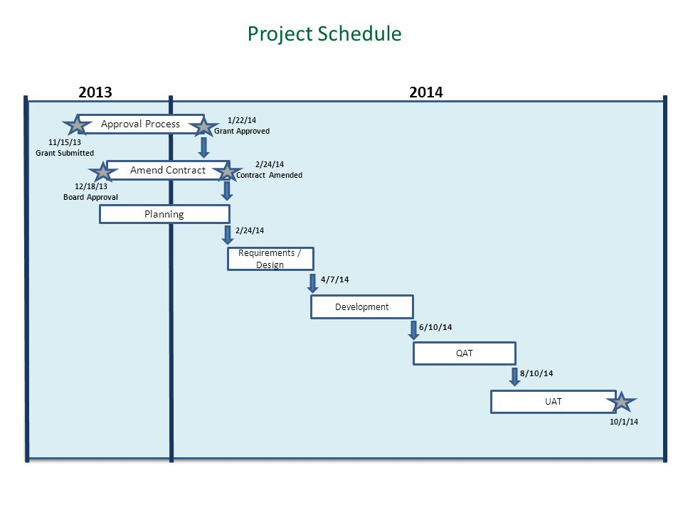 Project Schedule Amend Contract Approval Process 2013 Planning 2014 1/22/14 Grant Approved 2/24/14 Contract Amended 12/18/13 Board Approval 11/15/13 Grant Submitted Requirements / Design 2/24/14 Development 4/7/14 QAT UAT 6/10/14 8/10/14 10/1/14