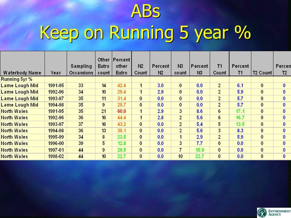ABs Keep on Running 5 year %